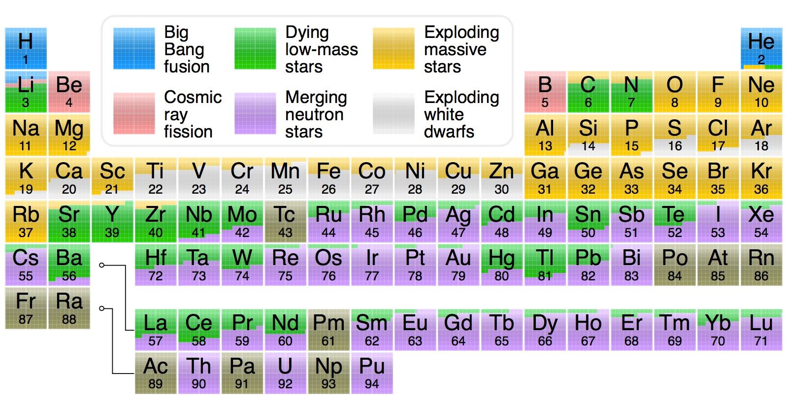nucleosynthesis periodic table by Cmglee wikipaedia